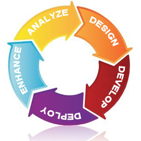 web design cycle
