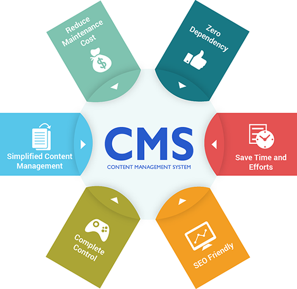 cms advantages